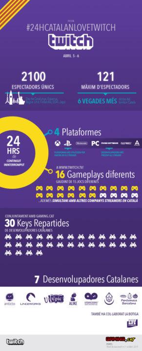 Infografia amb xifres de les #24hCatalanLoveTwitch